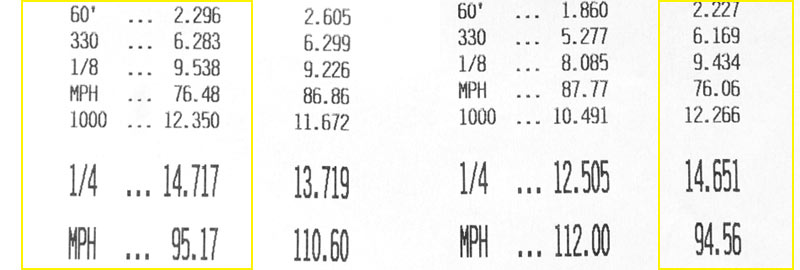 Abarth Quarter Mile Times